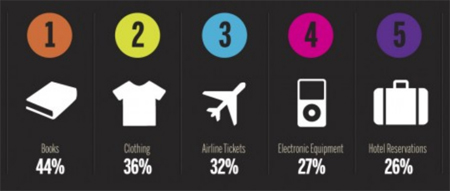 Why do consumers buy online?
