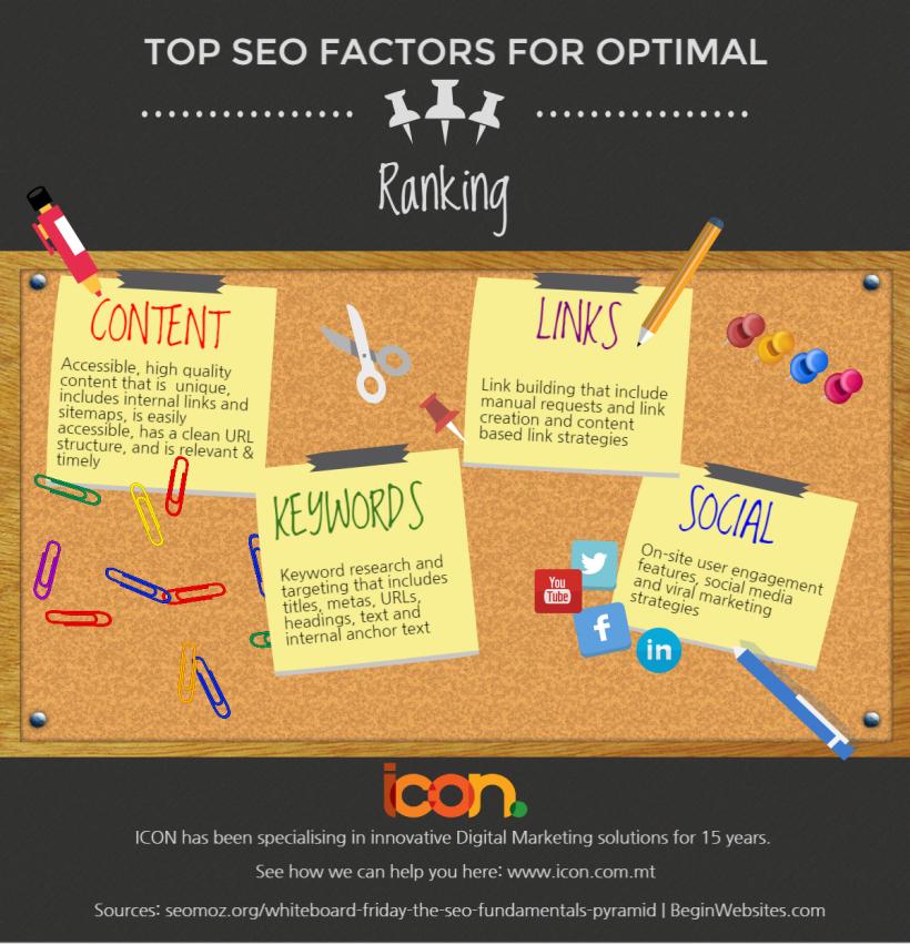 SEO Factors for Optimal Ranking