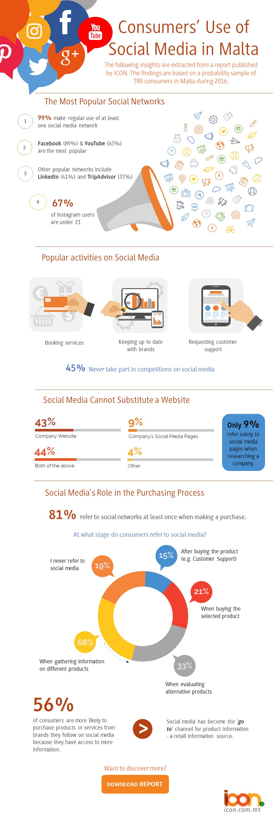 Consumers' Use of Social Media in Malta 2016_ICON Infographic